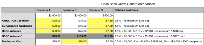 Cash Back Cards Rebate comparison